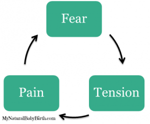 Fear Tension Pain Cycle